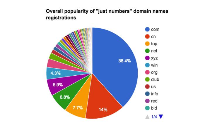 9 миллионов доменных имен — это лишь цифры без букв - 2