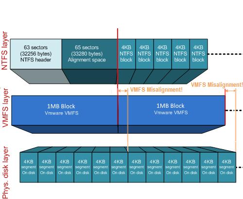 NetApp ONTAP & ESXi 6.х tuning - 3