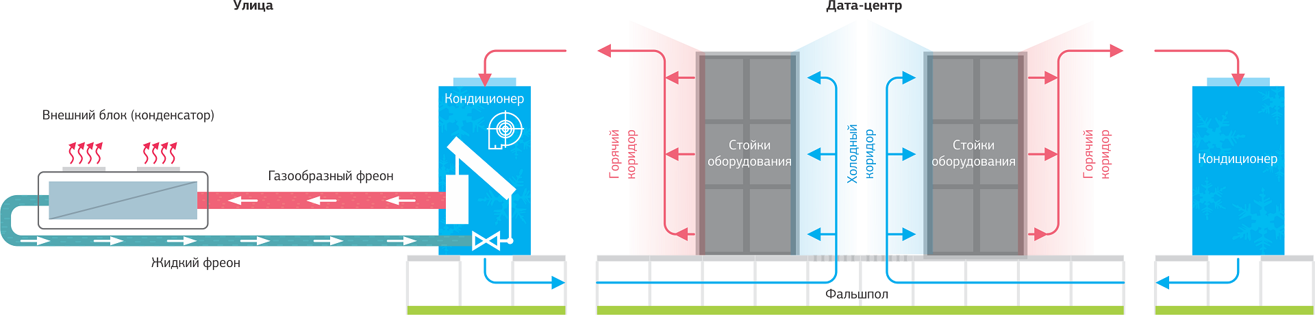 Как создавалась система холодоснабжения дата-центра NORD-4 - 2