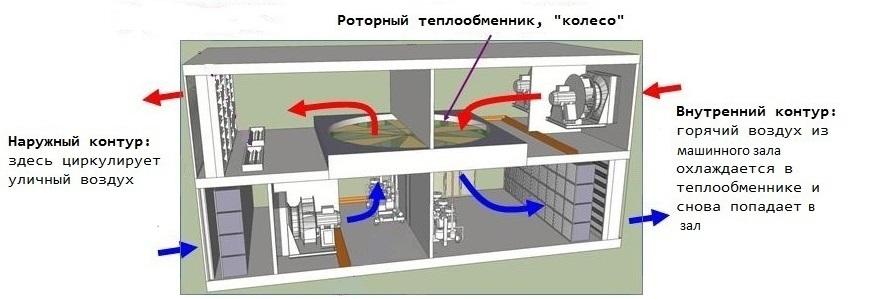 Как создавалась система холодоснабжения дата-центра NORD-4 - 3