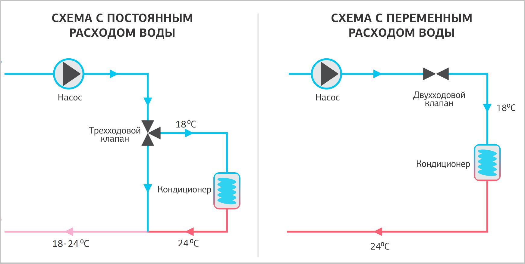 Как создавалась система холодоснабжения дата-центра NORD-4 - 8
