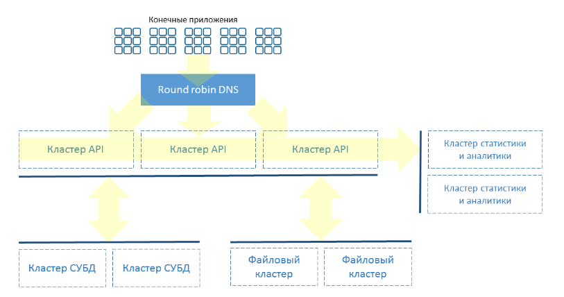 «Немного о платформах»: Backend-as-a-Service - 2