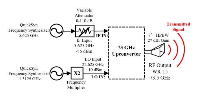 В эксперименте с технологией 5G миллиметровые волны преодолели более 10 километров - 3