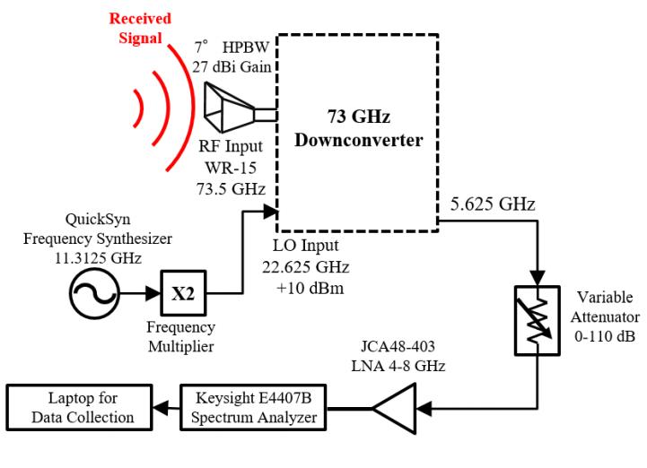 В эксперименте с технологией 5G миллиметровые волны преодолели более 10 километров - 4