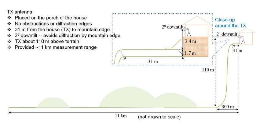 В эксперименте с технологией 5G миллиметровые волны преодолели более 10 километров - 5