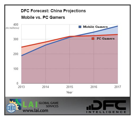 Выпуск мобильных игр в Китае сложен как никогда - 4