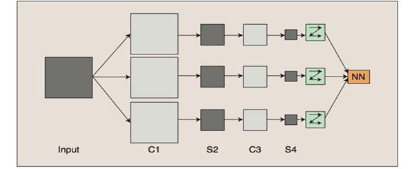 Deep Learning: Transfer learning и тонкая настройка глубоких сверточных нейронных сетей - 2