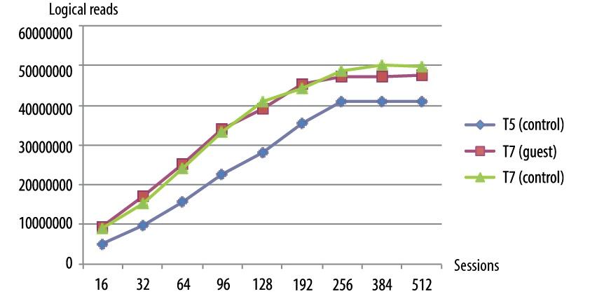 Анализируем производительность сервера Oracle SPARC T7-2 - 2