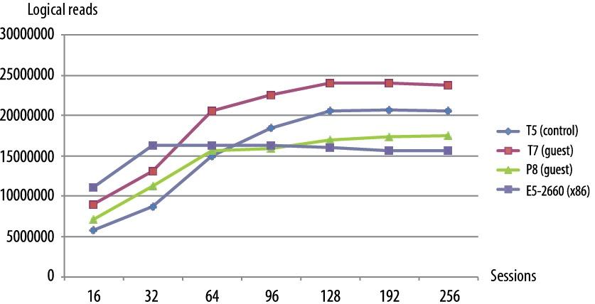 Анализируем производительность сервера Oracle SPARC T7-2 - 1