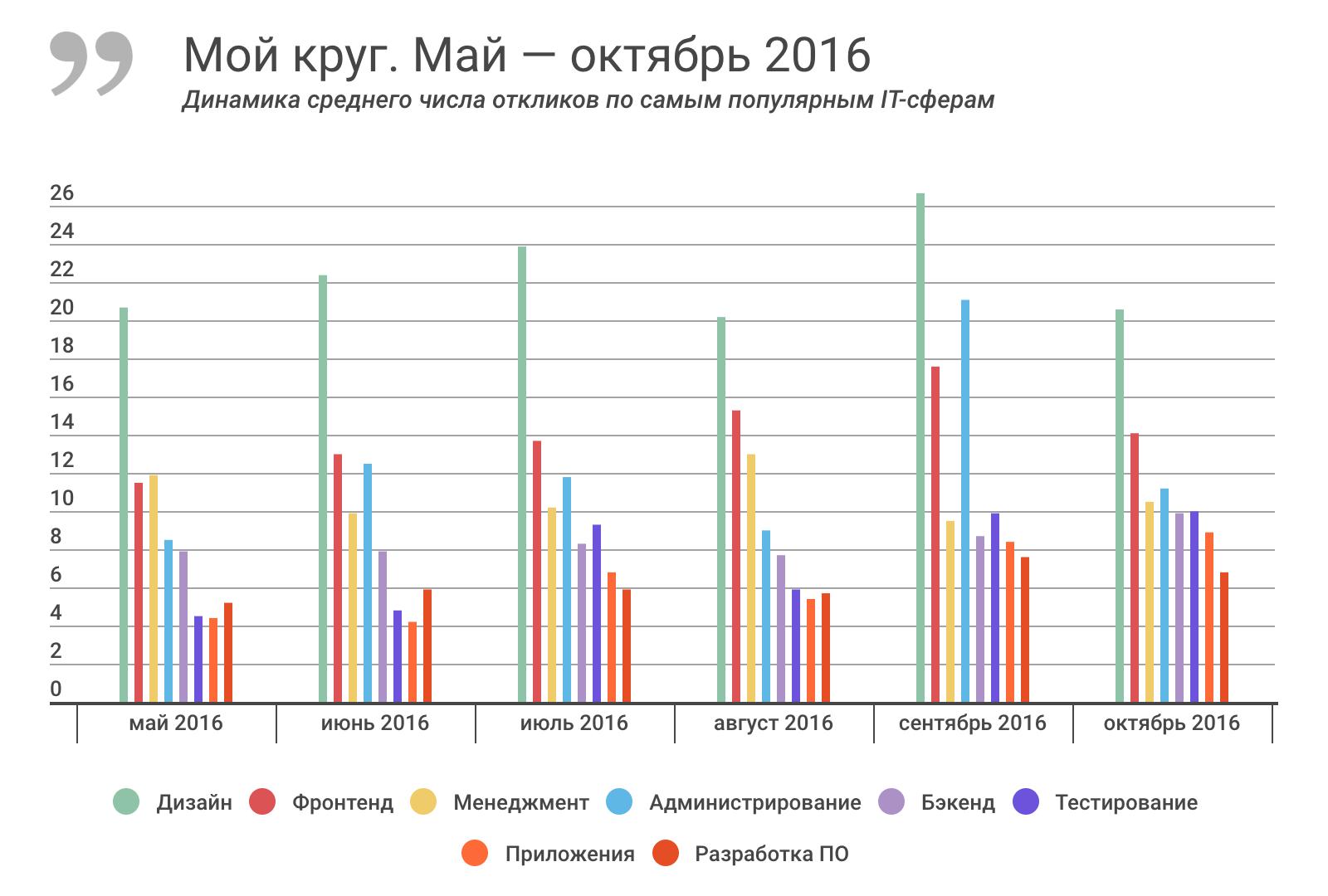 Отчет о результатах «Моего круга» за октябрь 2016, и самые популярные вакансии месяца - 2