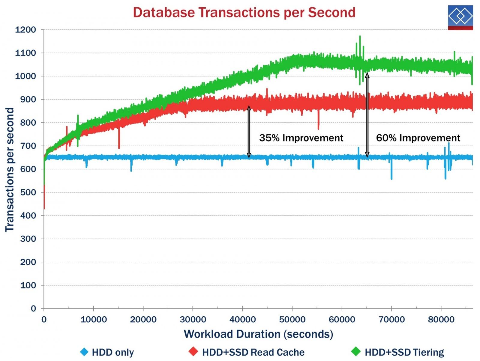 Повышение производительности SQL Server с помощью системы хранения начального уровня MSA 2042 - 2