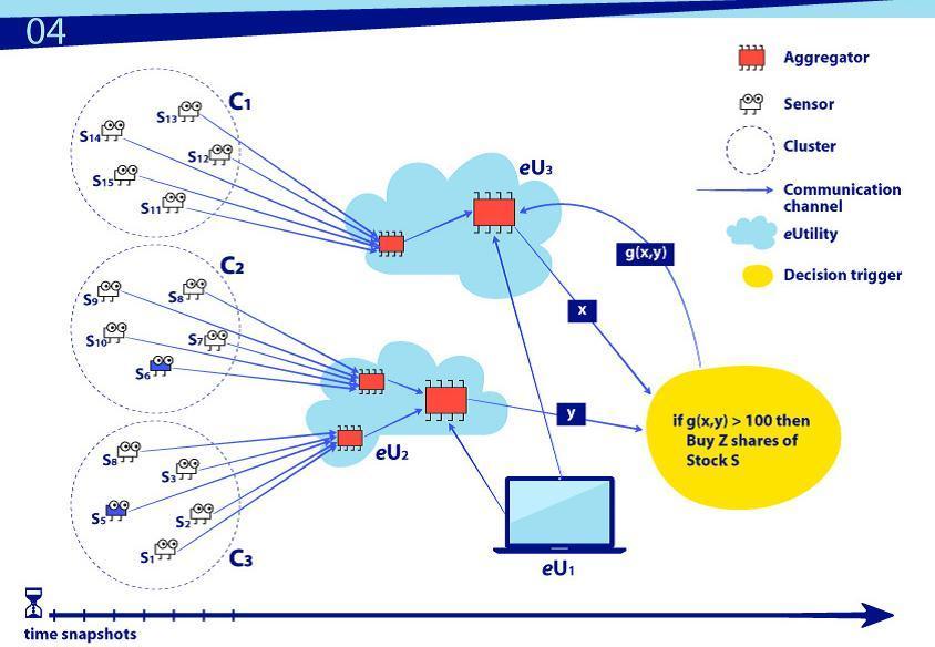 NIST рекомендует: строительные блоки для описания IoT - 1