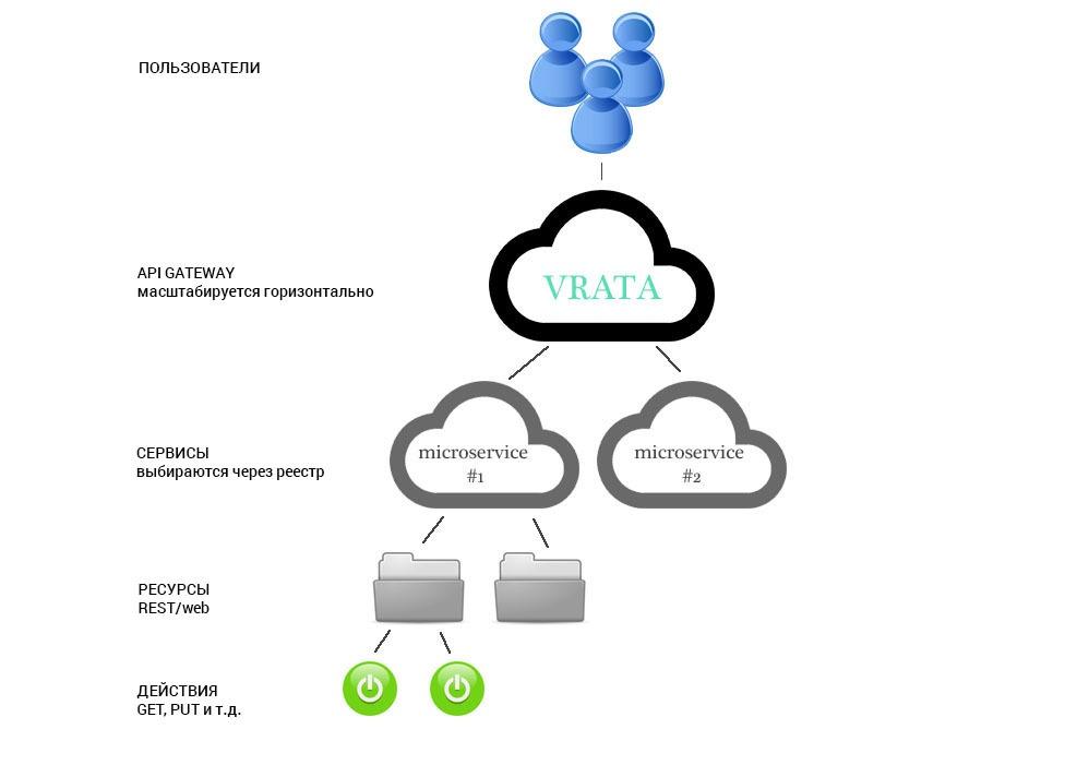 Простой API gateway на базе PHP и Lumen - 1