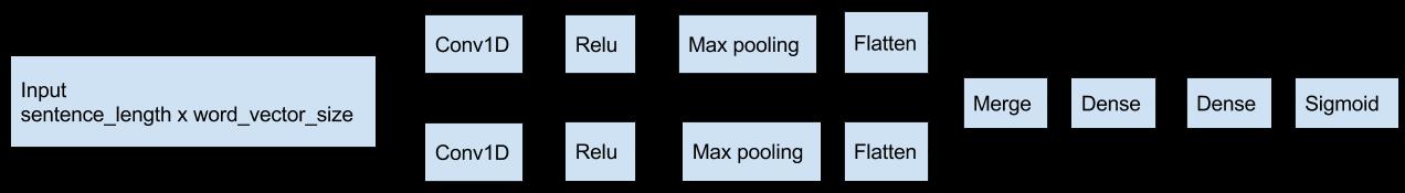 Реализация классификации текста свёрточной сетью на keras - 1