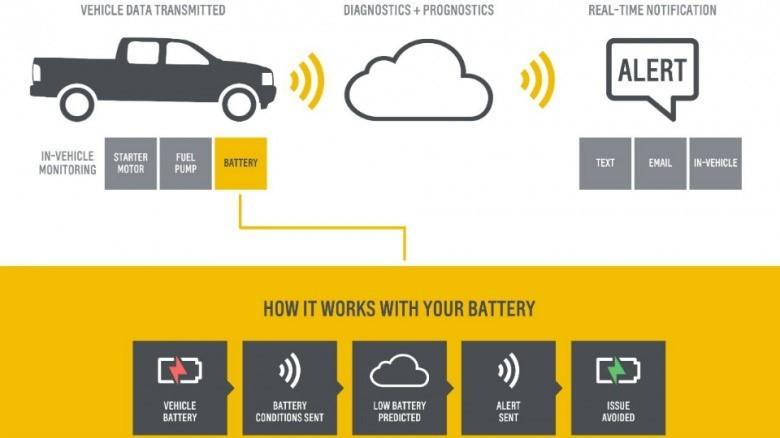 General Motors и IBM разработали мультимедийную систему с искусственным интеллектом для автомобилей - 2