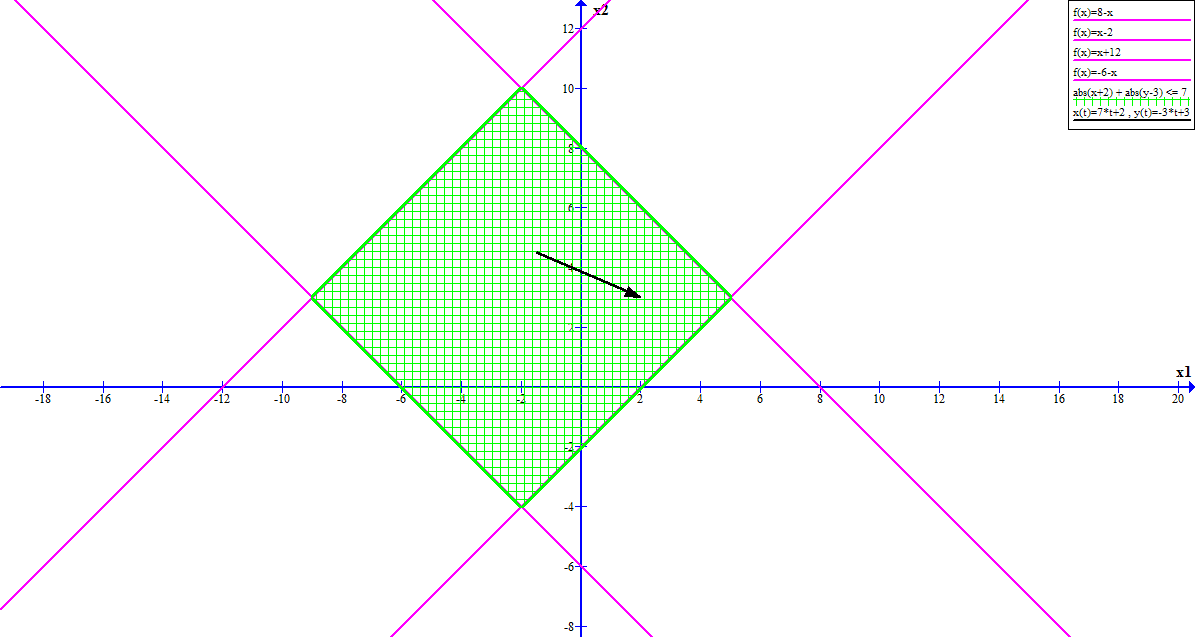 Как решать простые задачи оптимизации на питоне с помощью cvxpy - 3