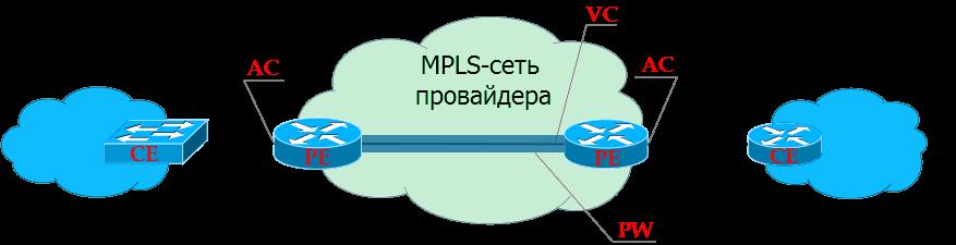 Сети для самых матёрых. Часть двенадцатая. MPLS L2VPN - 4