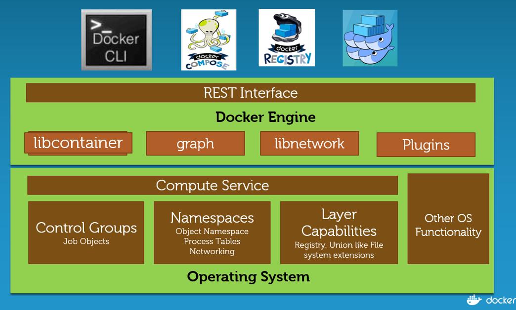 Сравнительный анализ Docker Engine на платформах Windows Server и Linux - 3