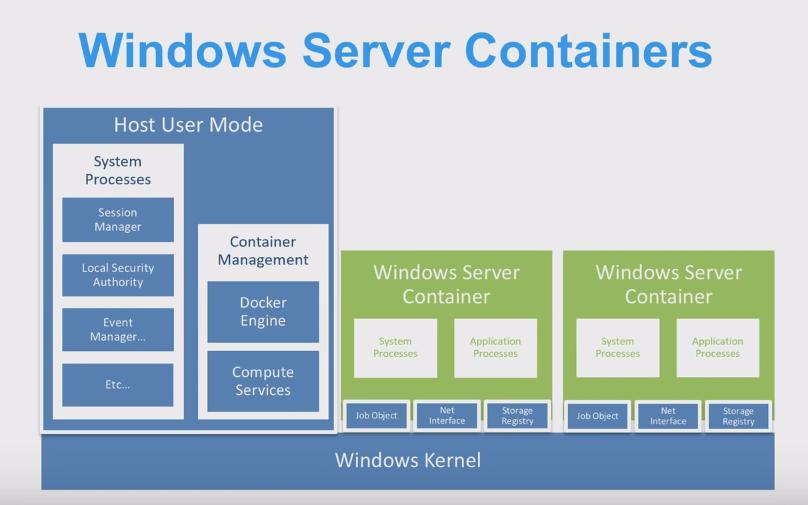 Сравнительный анализ Docker Engine на платформах Windows Server и Linux - 4