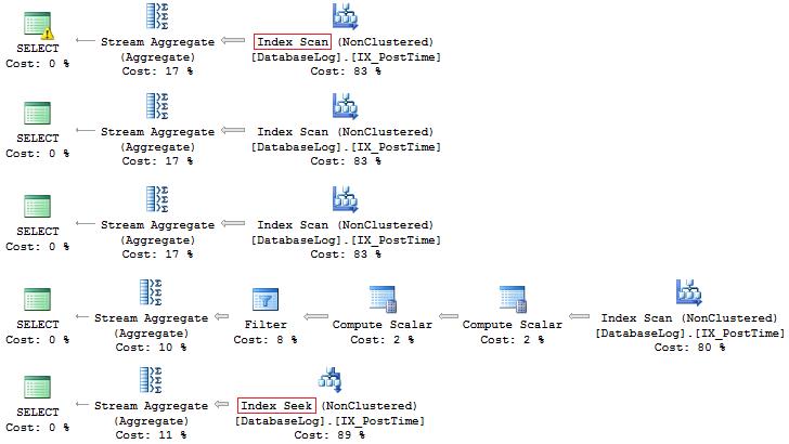 Утки, Таиланд и T-SQL… или что может подстерегать программистов при работе с SQL Server? - 4