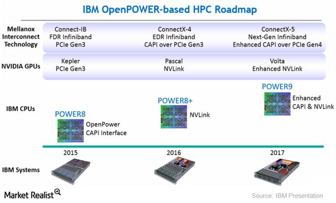 IBM Power Systems S822LC как основа корпоративных IT - 8