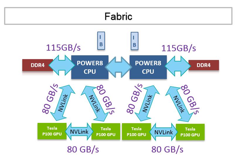IBM Power Systems S822LC как основа корпоративных IT - 9