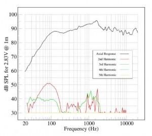 Борьба за звук: диверсия против качества – интермодуляционные искажения - 7