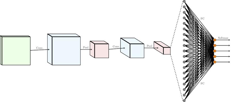 Глубокое обучение для новичков: распознаем изображения с помощью сверточных сетей - 12