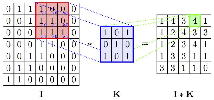 Глубокое обучение для новичков: распознаем изображения с помощью сверточных сетей - 5
