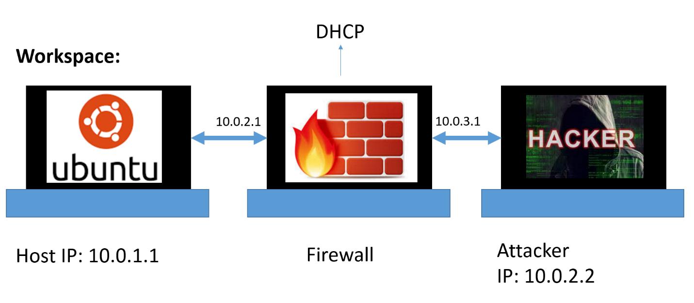 Создание и тестирование Firewall в Linux, Часть 1.1 Виртуальная лаборатория - 1