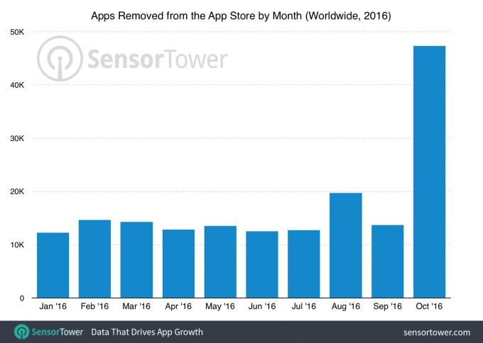 Apple удалила рекордное количество устаревших приложений из App Store в октябре 2016