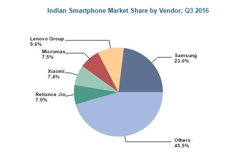 Lenovo и Xiaomi лидируют по онлайновым продажам смартфонов в Индии