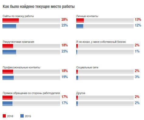 Каким будет российский рынок рекрутмента без LinkedIn — мнения экспертов - 2