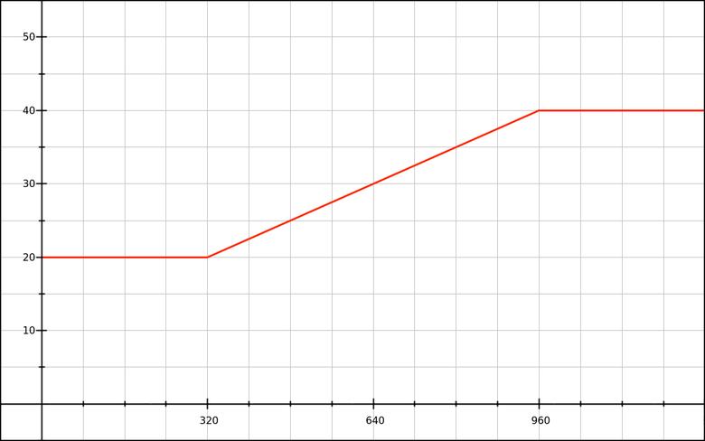 Математика CSS-шлюзов - 2