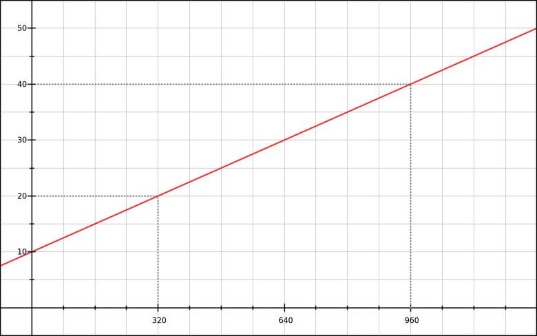 Математика CSS-шлюзов - 3