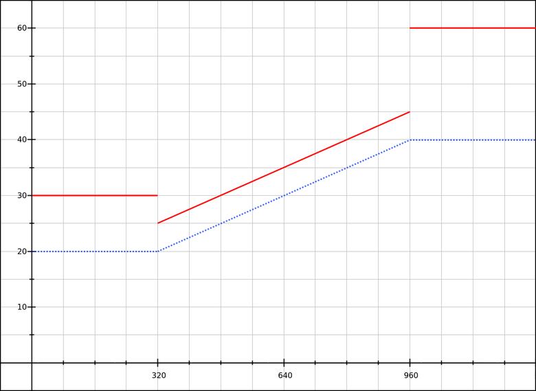Математика CSS-шлюзов - 5