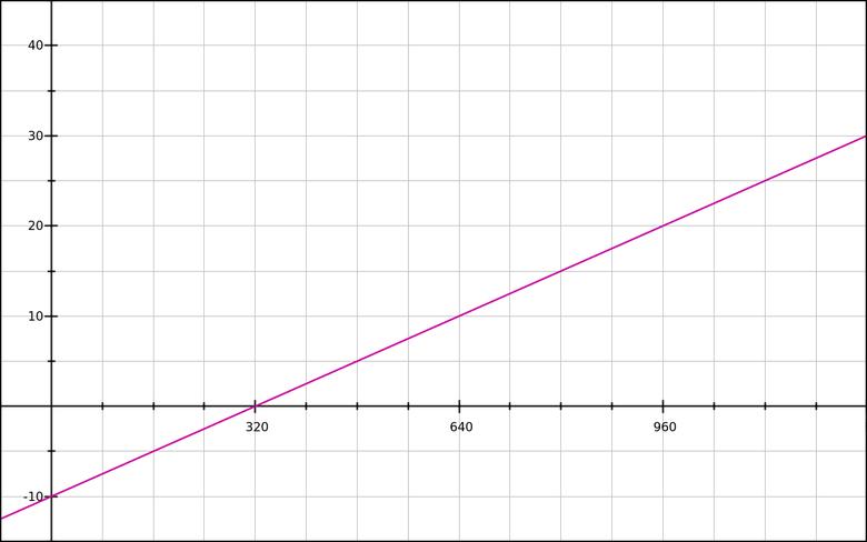 Математика CSS-шлюзов - 6