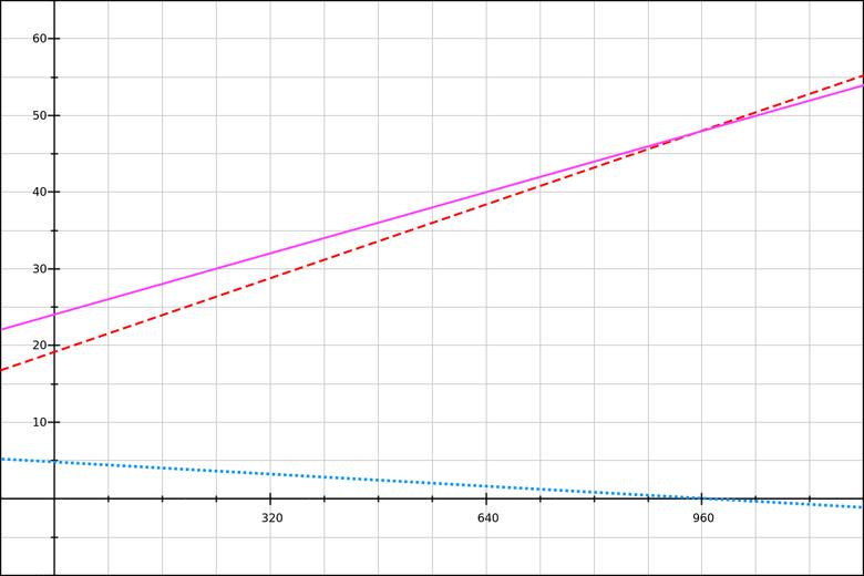 Математика CSS-шлюзов - 9