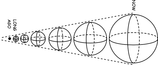 Почему мы думаем, что кроме Вселенной существует Мультивселенная - 2
