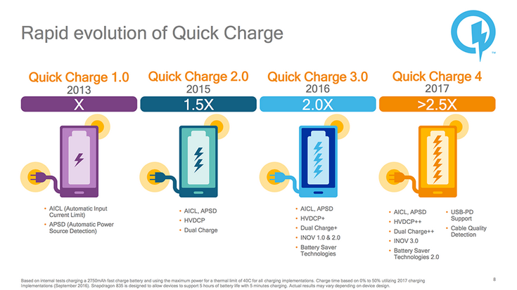 Технология Qualcomm Quick Charge 4 стала на 20% быстрее