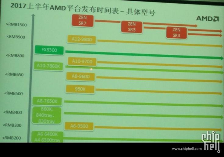 Процессоры AMD Zen дешёвыми не будут