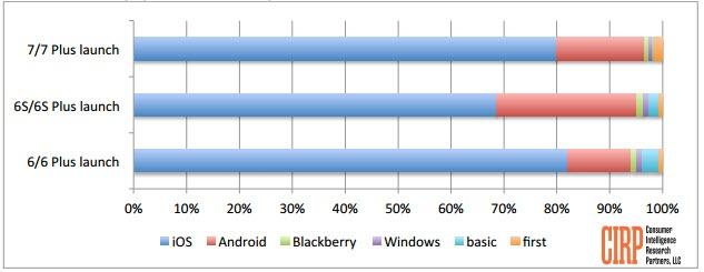 73% американских продаж iPhone 7 в течение первого месяца обеспечили существующие пользователи iPhone