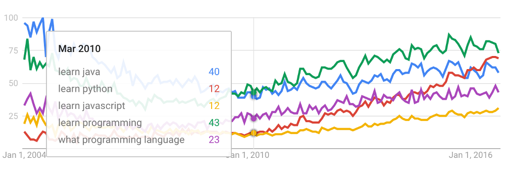 Какой язык программирования стоит выучить первым? (ʇdıɹɔsɐʌɐɾ: ɯǝʚɯо ņıqнqvиʚɐdu) - 4