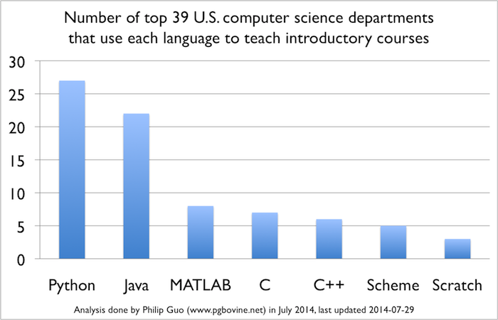 Какой язык программирования стоит выучить первым? (ʇdıɹɔsɐʌɐɾ: ɯǝʚɯо ņıqнqvиʚɐdu) - 7
