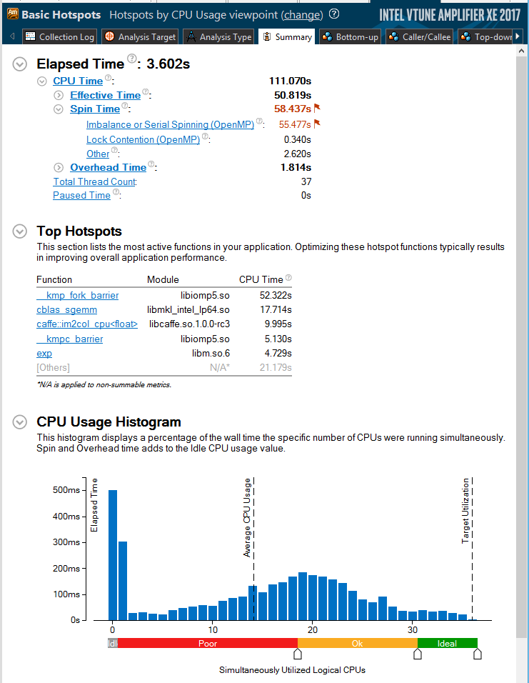 Оптимизация нейросетевой платформы Caffe для архитектуры Intel - 11