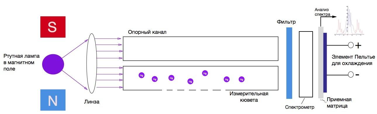 Ртуть - 7