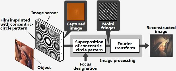 Hitachi хочет создать камеру без объектива, заменив его на специальную плёнку