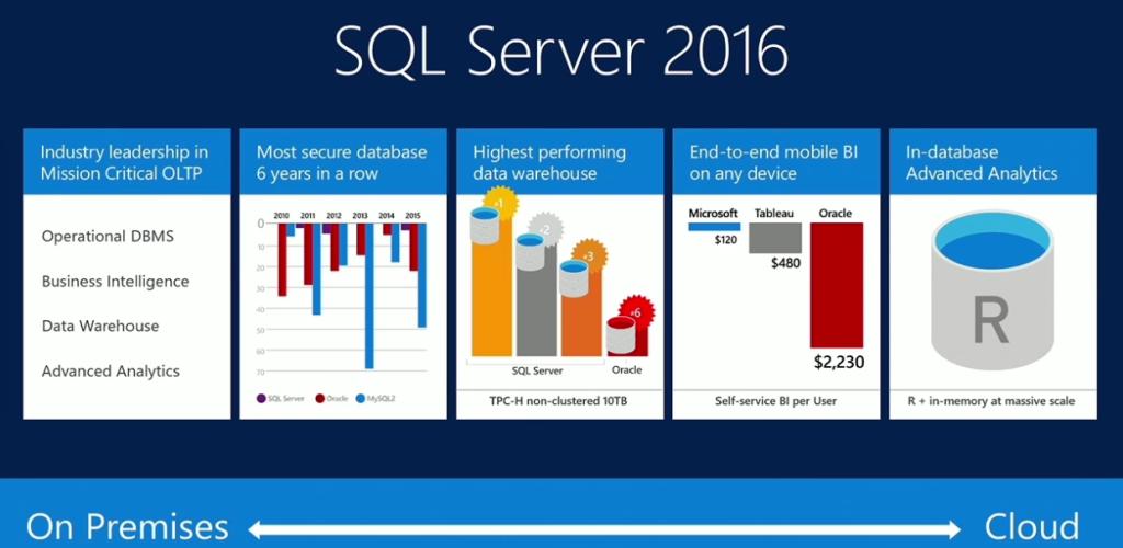 Microsoft SQL Server для Linux: мост между мирами Linux и Windows - 3