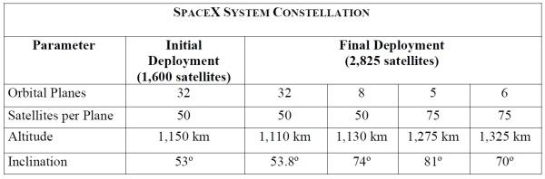 Еще один гигантский проект SpaceX, арифметика и здравый смысл - 2