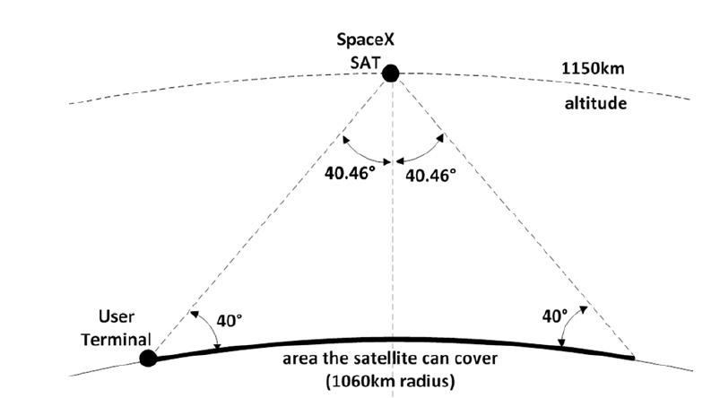 Еще один гигантский проект SpaceX, арифметика и здравый смысл - 4